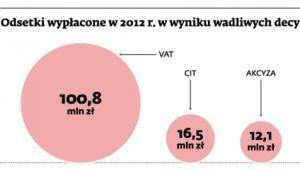 Odsetki wypłacone w 2012 r. w wyniku wadliwych decyzji fiskusa