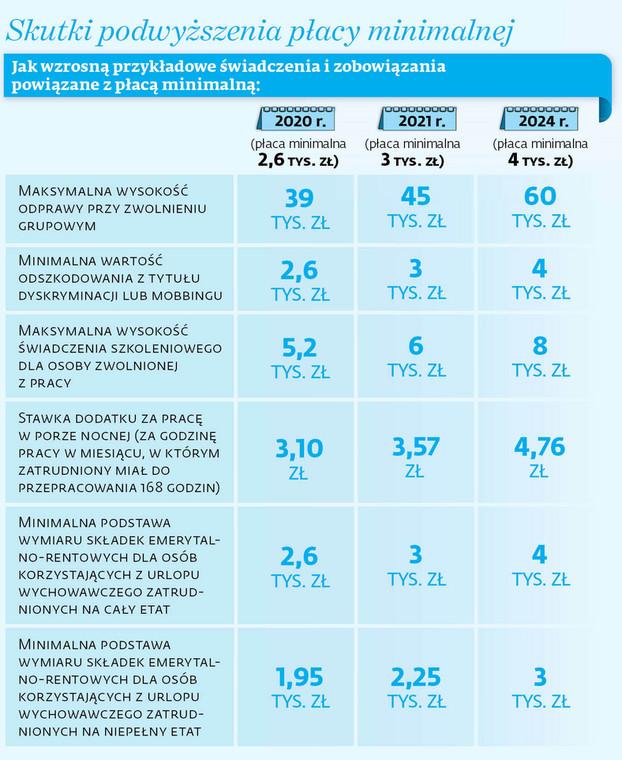 Skutki podwyższenia płacy minimalnej