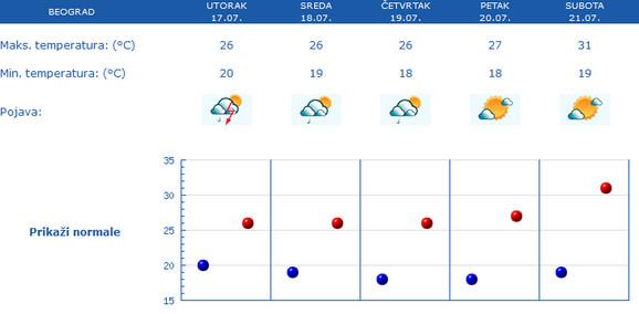 Prognoza za Beograd za narednih pet dana