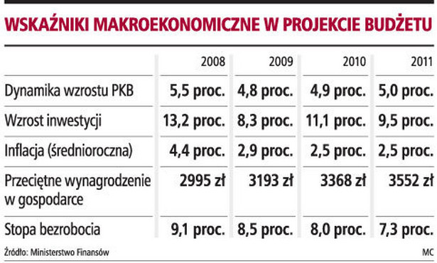 Wskaźniki makroekonomiczne w projekcie budżetu