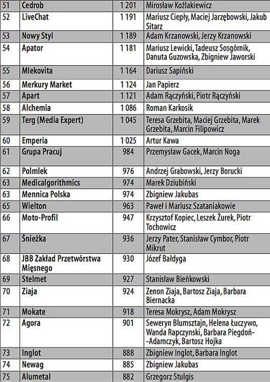 1acec881e7 Największe polskie firmy prywatne 2017. Ranking