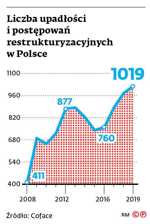 Liczba upadłości i postępowań restrukturyzacyjnych w Polsce