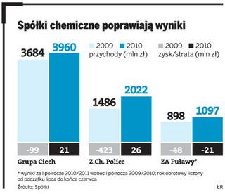 Do polskich firm chemicznych wraca koniunktura