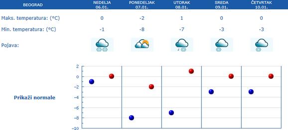 Vreme za Beograd