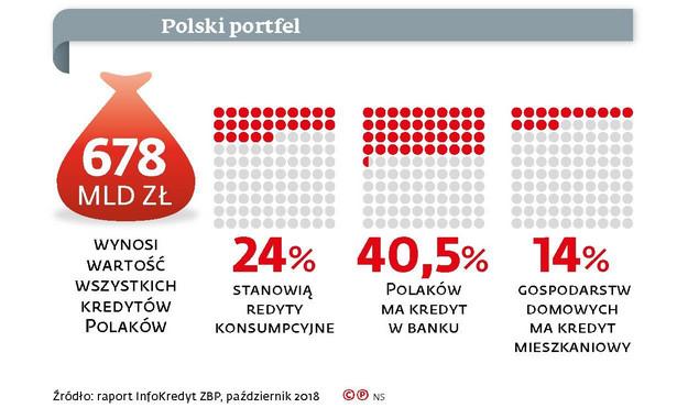 Polski portfel
