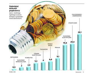 Firmy energetyczne 'łapią' klientów na loterie i zniżki