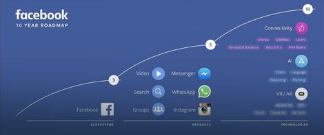 Fejsbukov desetogodišnji plan