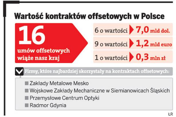 Wartość kontraktów offsetowych w Polsce