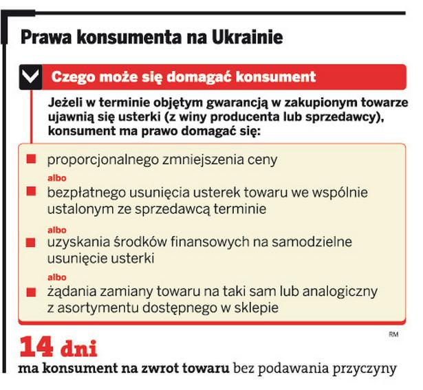 Prawa konsumenta na Ukrainie
