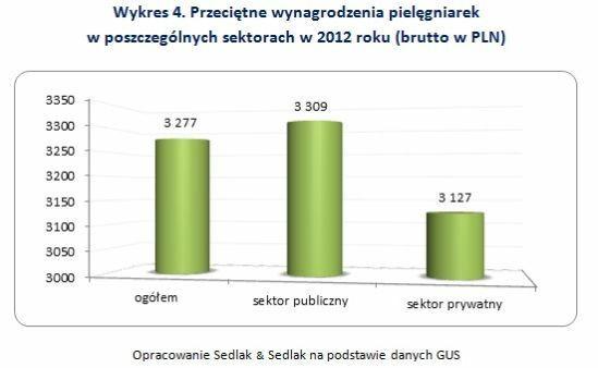 Przeciętne wynagrodzenia pielęgniarek w poszczególnych sektorach w 2012 roku (brutto w PLN)