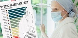 Ile Polska wydaje na leczenie raka? Oto dane