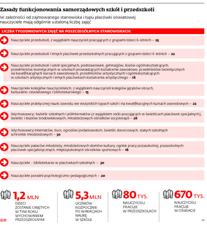 Zasady funkcjonowania samorzadowych szkół i przedszkoli