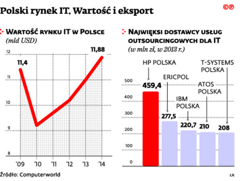 Polski rynek IT. Wartość i eksport