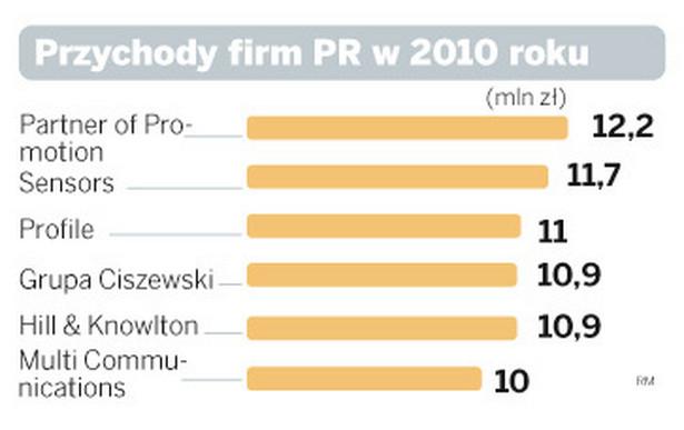 Przychody firm PR w 2010 roku