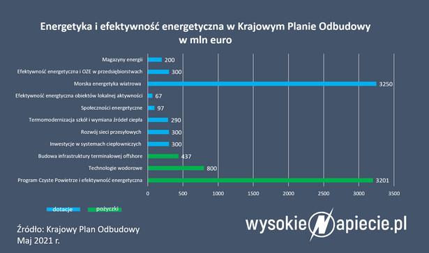 Energetyka i efektywność energetyczna w Krajowym Planie Odbudowy w mln euro