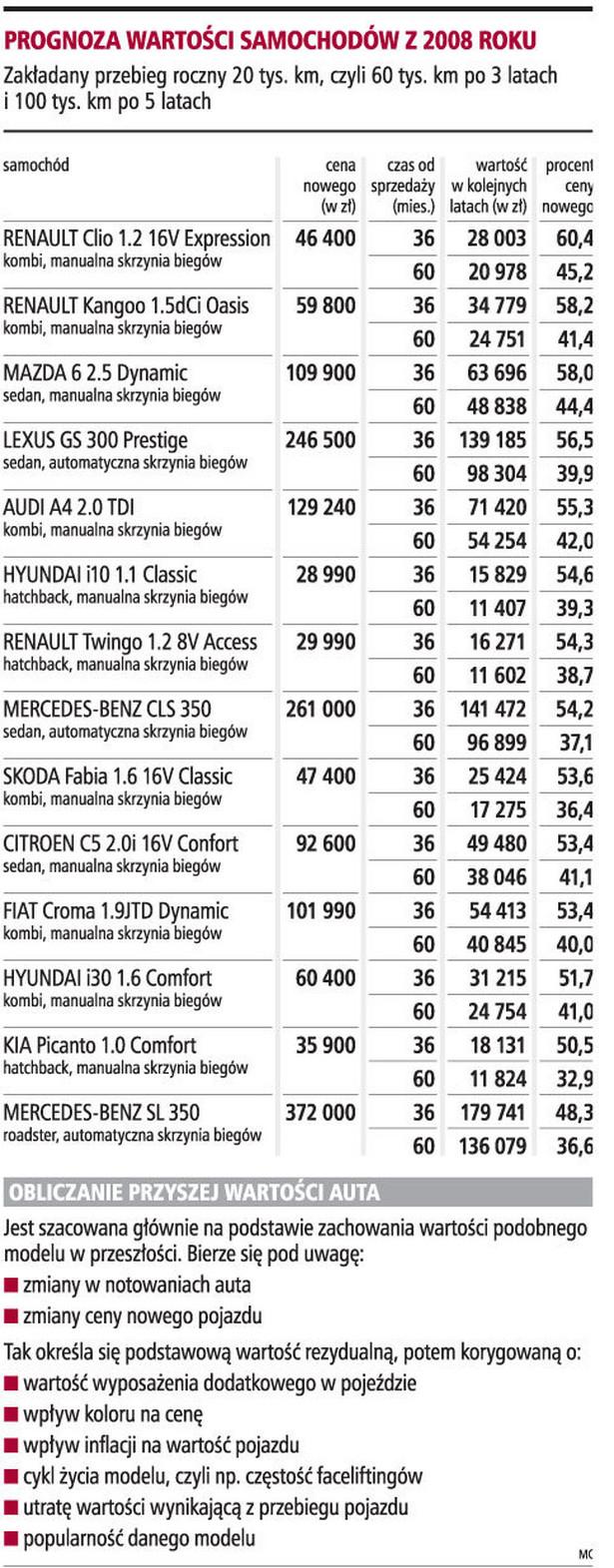 Prognoza wartości samochodów z 2008 roku