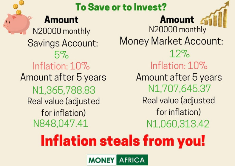 How inflation works