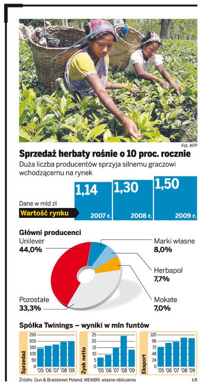 Sprzedaż herbaty rośnie o 10 proc. rocznie