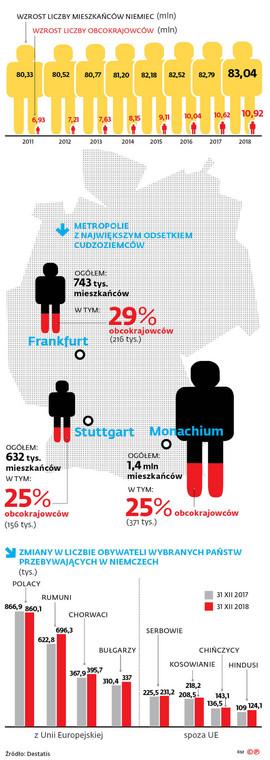 Wzrost liczby mieszkańców Niemiec (mln)