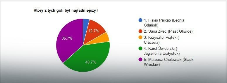Wyniki głosowania na EkstraGola 31. kolejki