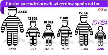 Liczba zatrudnionych więźniów spada od lat