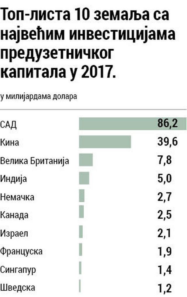 Grafikon top lista 10 zemalja sa najvećim investicijama