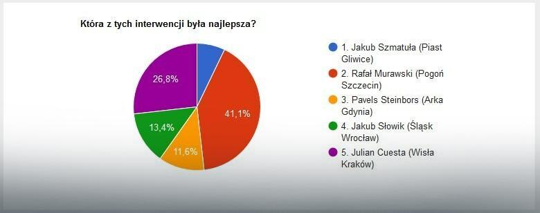 Wyniki głosowania na najlepszą interwencję 28. kolejki