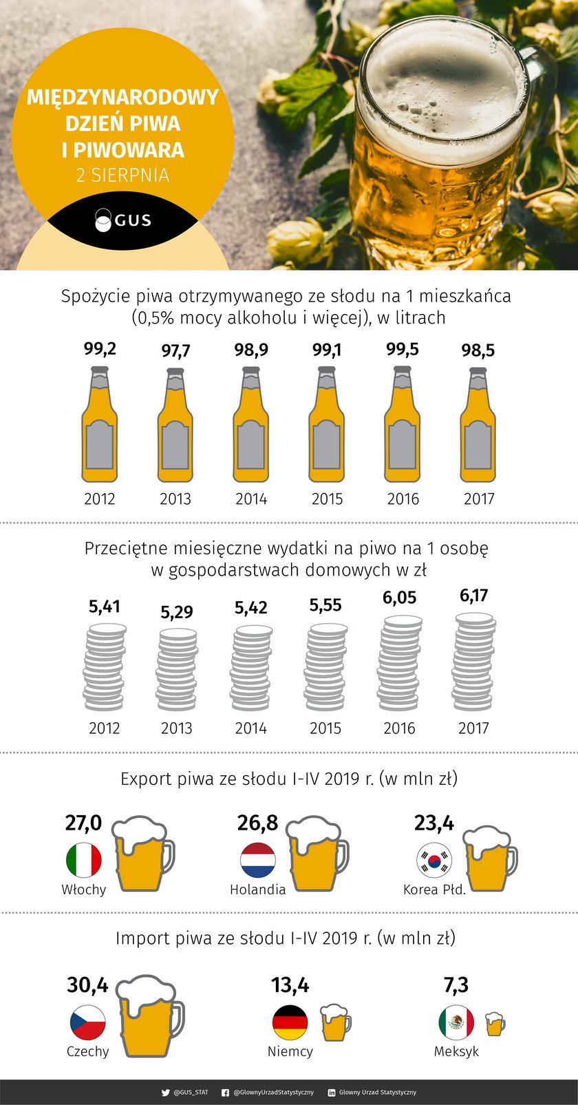 Ile Polacy wydają na piwo (i nie tylko)