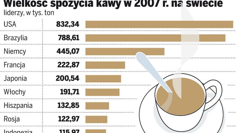 Polacy w ścisłej czołówce kawoszy
