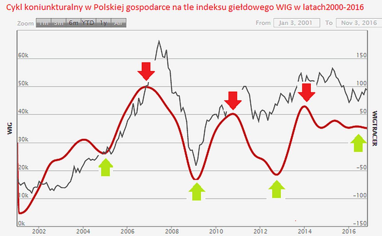 Cykl koniunkturalny w Polsce na tle indeksu WIG w latach 2000-2016