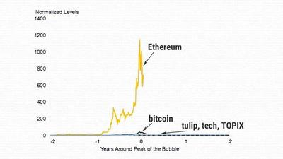 Goldman Sachs investment chief: Bitcoin is definitely a bubble, Ethereum even more so