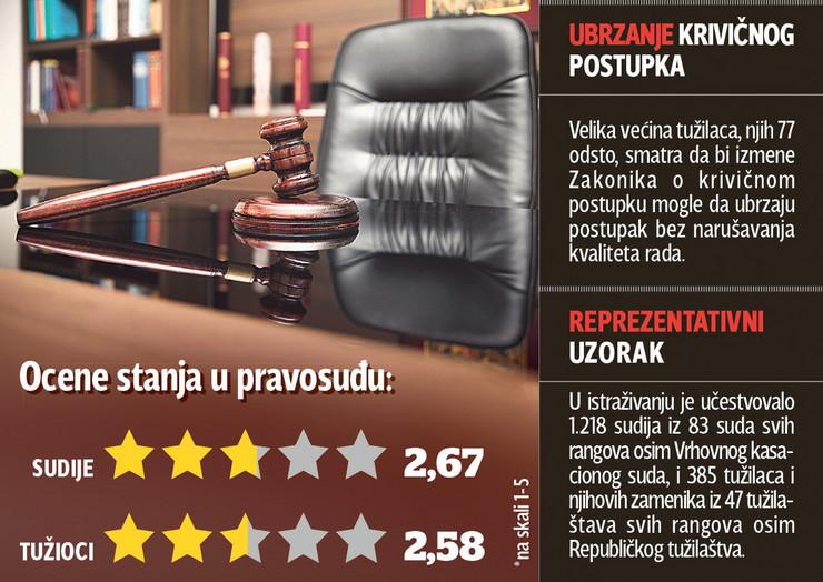 grafika pravosudje ocena stanja foto RAS