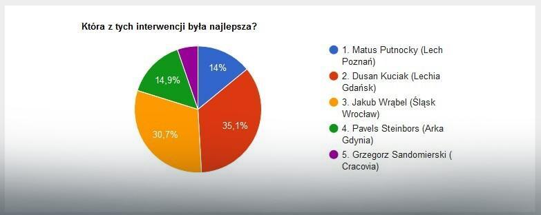 Wyniki głosowania na najlepszą interwencję 9. kolejki LOTTO Ekstraklasy