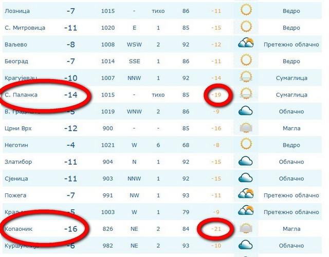 Temperature i subjektivan osećaj u 21.00