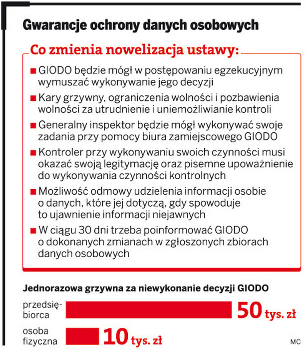 Gwarancja ochrony danych osobowych