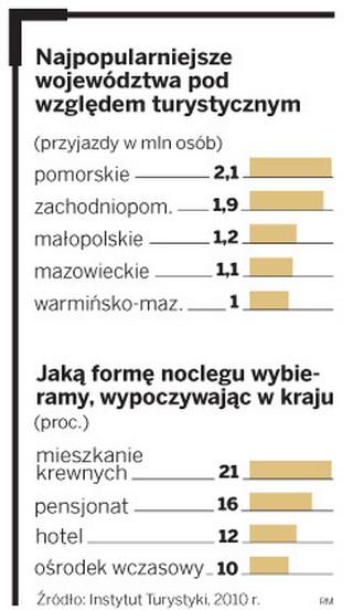 Turyści wybierają Polskę. Obroty sektora wzrosną nawet o 200 mln zł