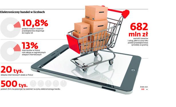 Elektroniczny handel w liczbach