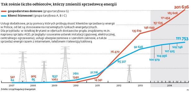 Liczba odbiorców zmieniających energię