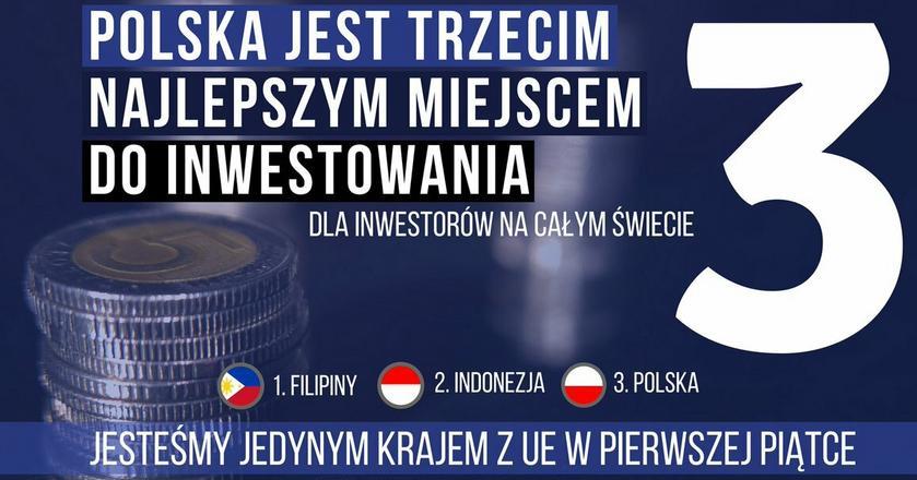Polska, po Filipinach i Indonezji, jest najlepszym kierunkiem dla inwestorów