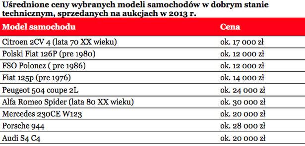 Uśrednione ceny wybranych modeli samochodów w dobrym stanie technicznym, sprzedanych na aukcjach w 2013 r.