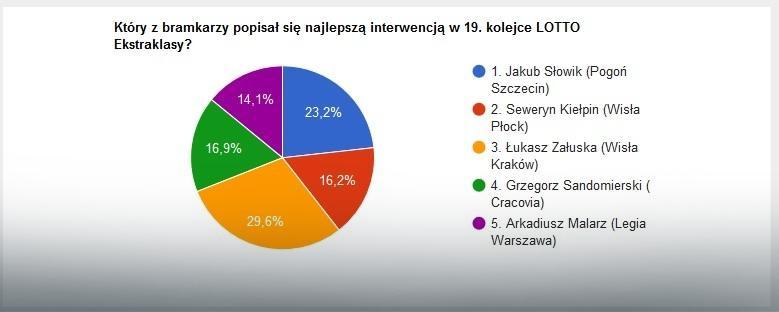 Wyniki głosowania na najlepszą interwencję 19. kolejki LOTTO Ekstraklasy