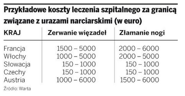 Przykładowe koszty leczenia szpitalnego za granicą związane z urazami narciarskimi (w euro)