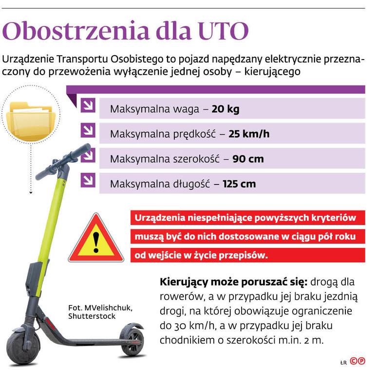 Obostrzenia dla UTO