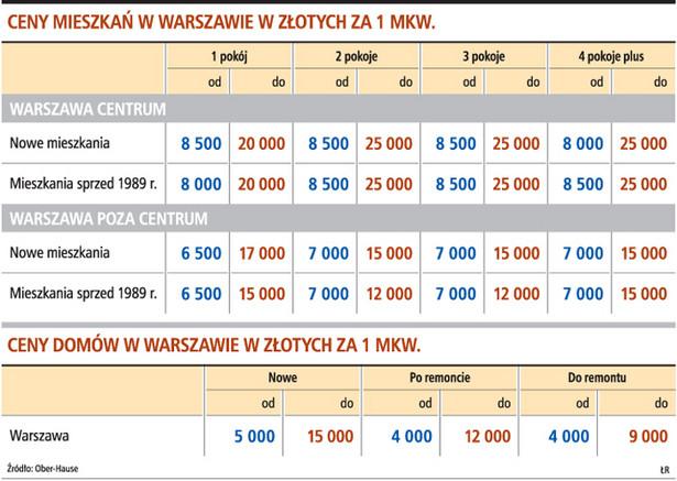 Ceny mieszkań w Warszawie w złotych za 1 mkw.