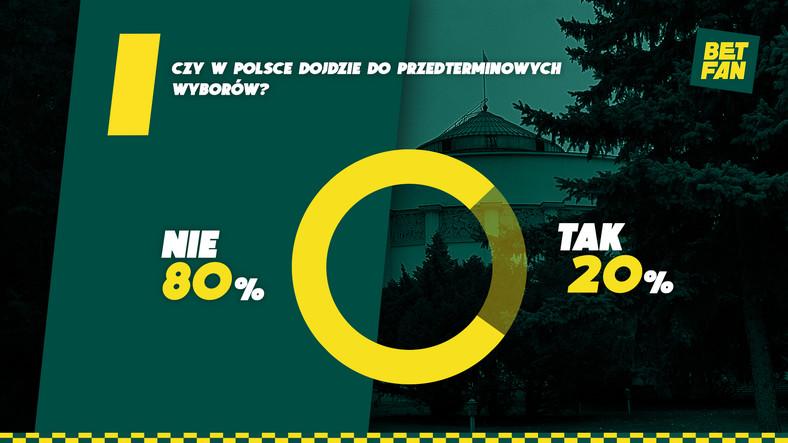 Czy dojdzie w Polsce do przedterminowych wyborów?