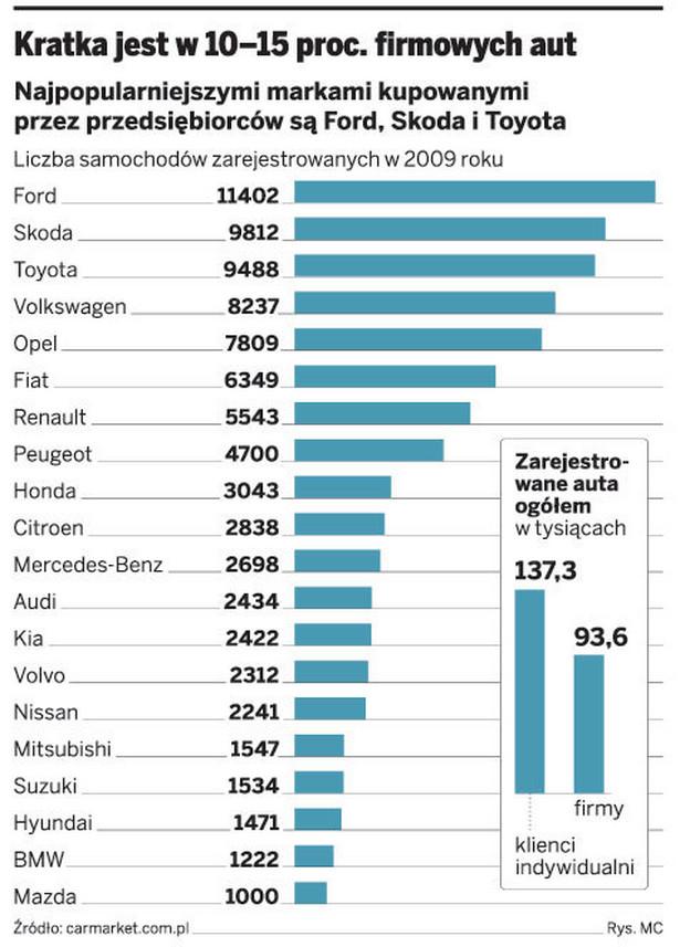 Kartka jest w 10-15 proc. firmowych aut