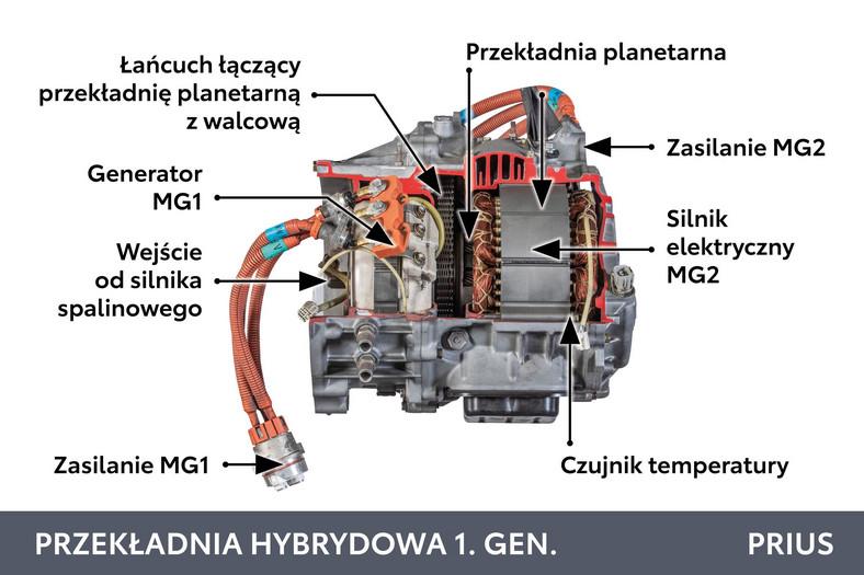 Toyota Prius 1 - przekładania hybrydowa 1. generacji