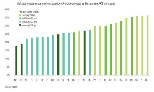 Odsetek miejsc pracy mocno zagrożonych automatyzacją w Europie wg PKB per capita