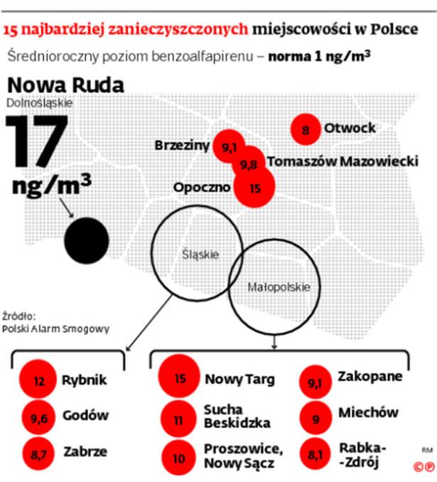 15 najbardziej zanieczyszczonych miejscowości w Polsce