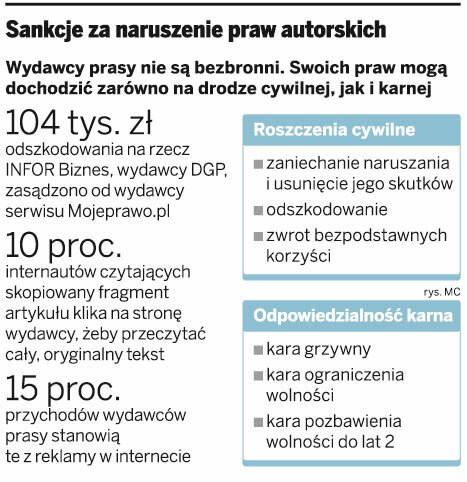 Sankcje za naruszenie praw autorskich